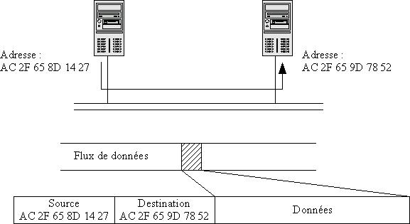 Notion de paquet et d adresse réseau bf44fb717b81